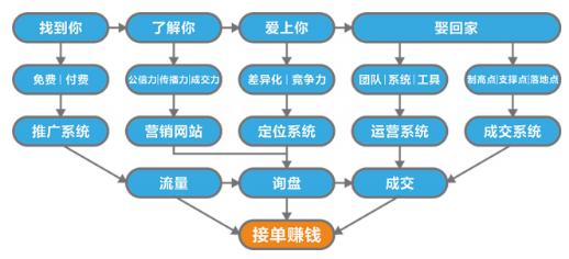 傲马创新营销大升级,加速中国企业转型步伐!