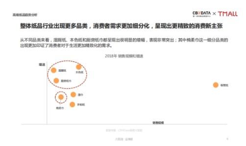 天猫超级品类日发布高端纸品趋势报告,助力品质生活升级